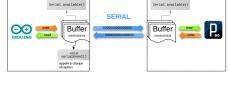 Processing ↔ Arduino Communication
