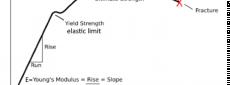 FDM:Mechanical Strengths